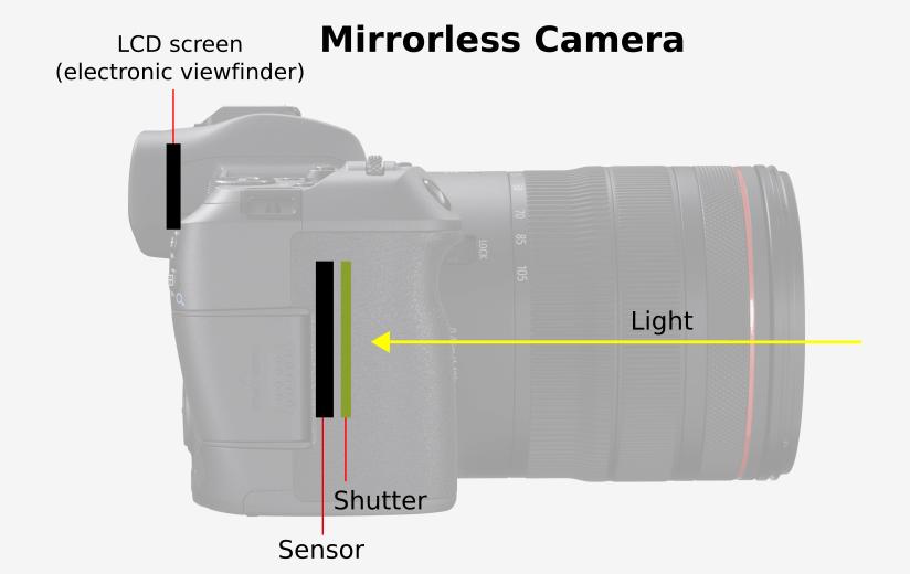 Mirrorless camera diagram