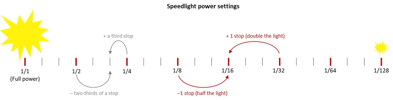 Speedlight power settings