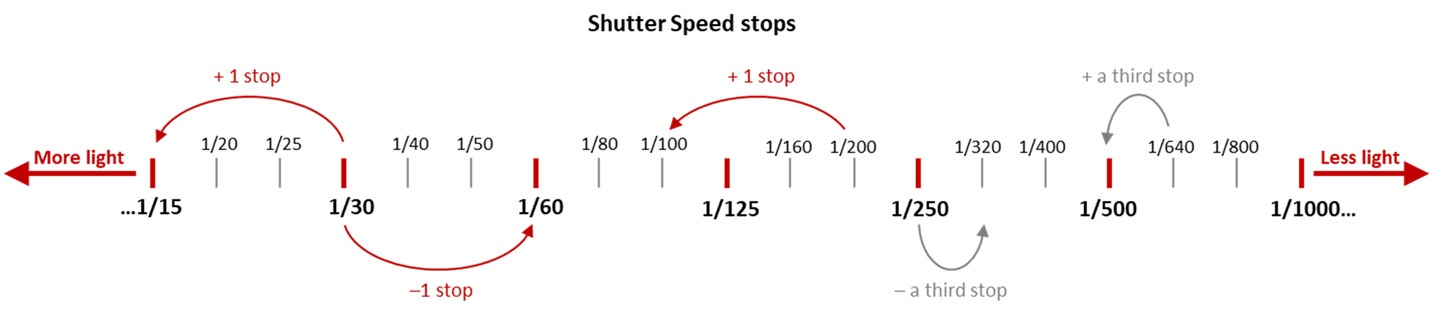 Shutter Speed stop diagram
