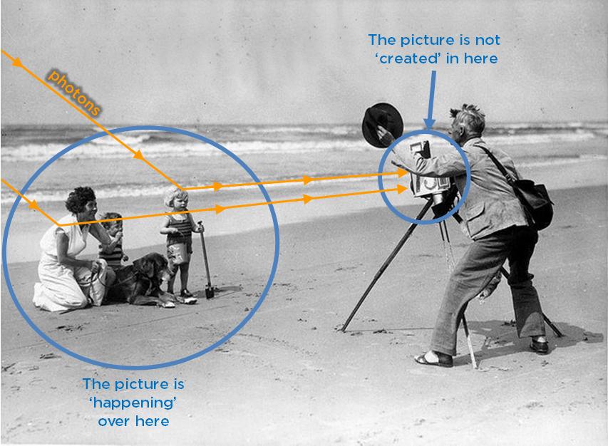 Diagram of photons bouncing into camera